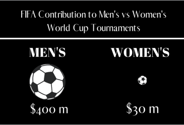 Women's World Cup: A Step Forward in Sports Journalism